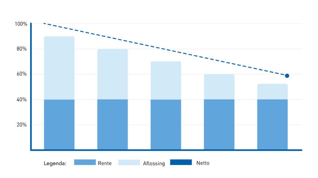 Aflossingsschema lineaire hypotheek